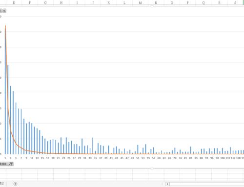 【EXCEL】一個簡單的樞紐分析表計算圖表